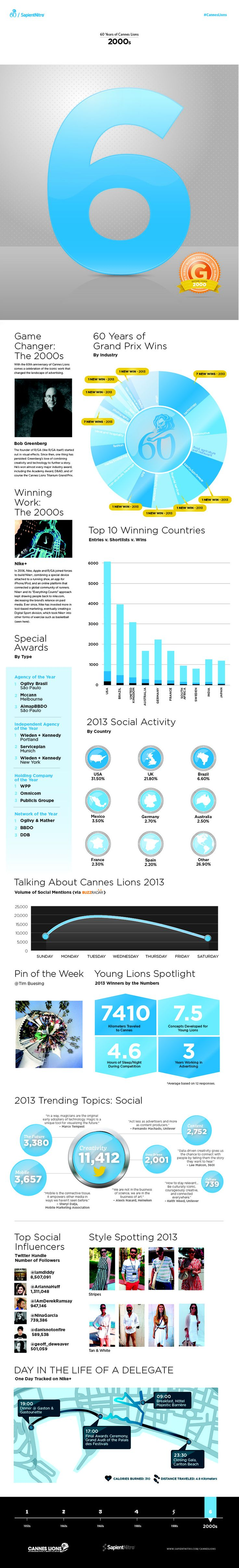 60 Years of #CannesLions | Infographic Six of Six: The 2000s | Created by @SapientNitro