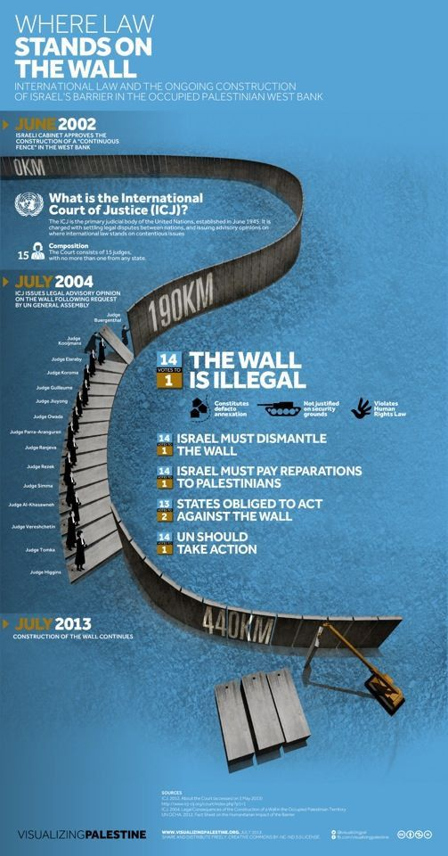 #INFOGRAPHIC: #Israel's Wall on the occupied West Bank is illegal. #Palestine