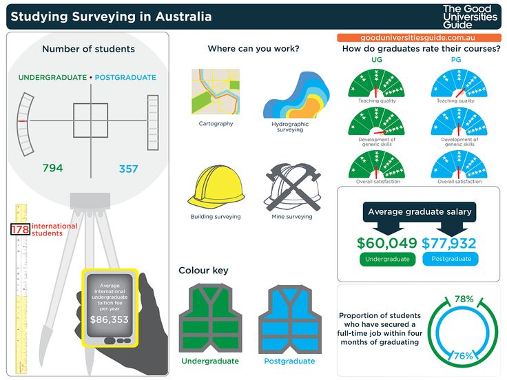 Considering a career in surveying? Check out this