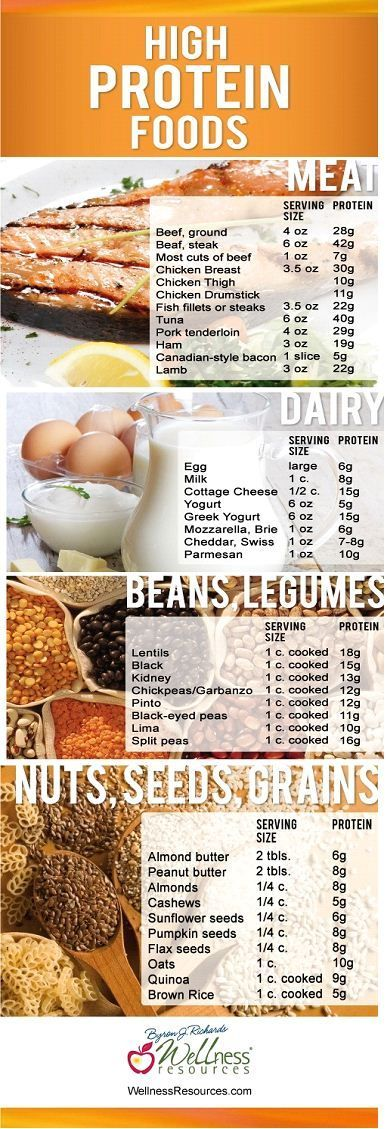 Looking to up your #protein intake? Here's a list of foods that are high in protein! #healthy #fitness
