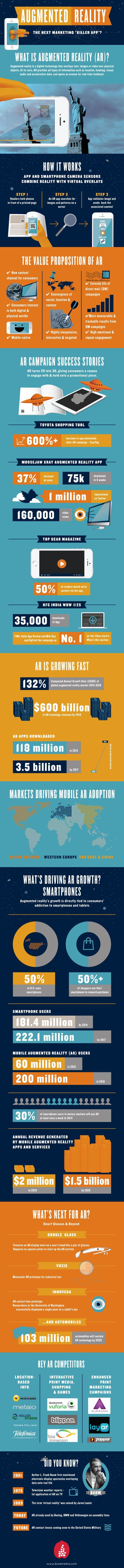 "Augmented Reality - The Next Marketing ""Killer App""? #infographic #DigitalMarketing #Business #App:"