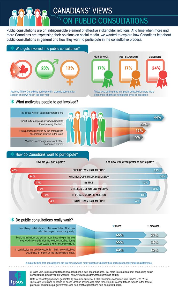 Canadians' Views on Public Consultations by: Mike Colledge #communityengagement via @ipsosna #infographic