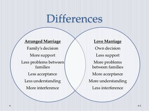 what is a successful marriage essay Marriage is a good example of how meaning pins down the world and increases stability we begin to see how the notion of a meaning of life puts two quite different things together life is a physical and chemical process.