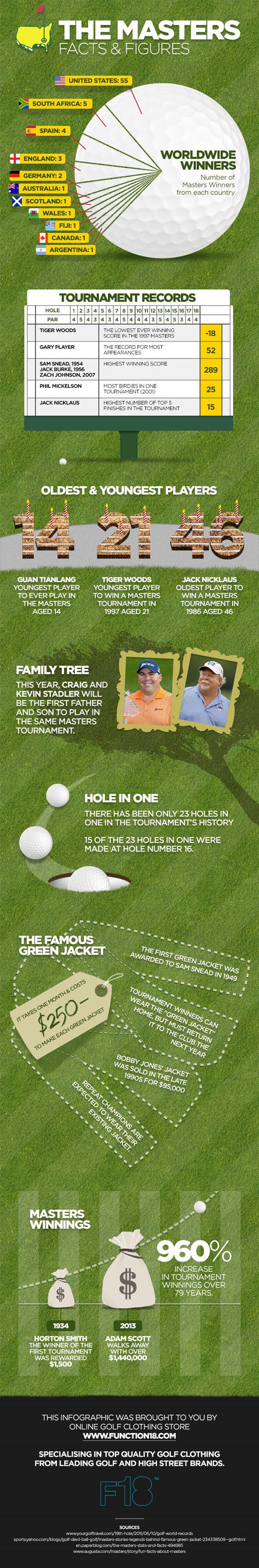 Infographic to get you excited about the 2014 Masters golf tournament