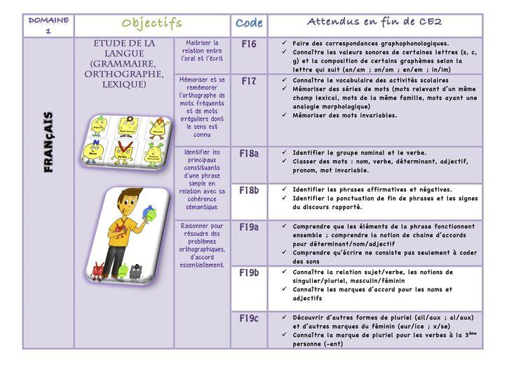FRANCAIS cycle 2 :  Etude de la langue (Nouveaux programmes)