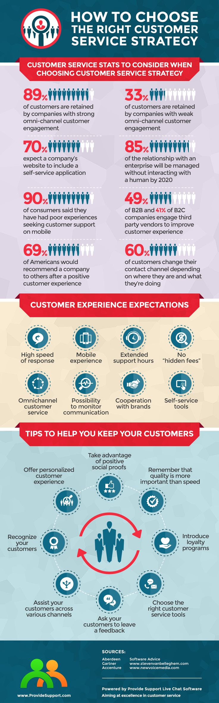Customer service the right way - 4 6