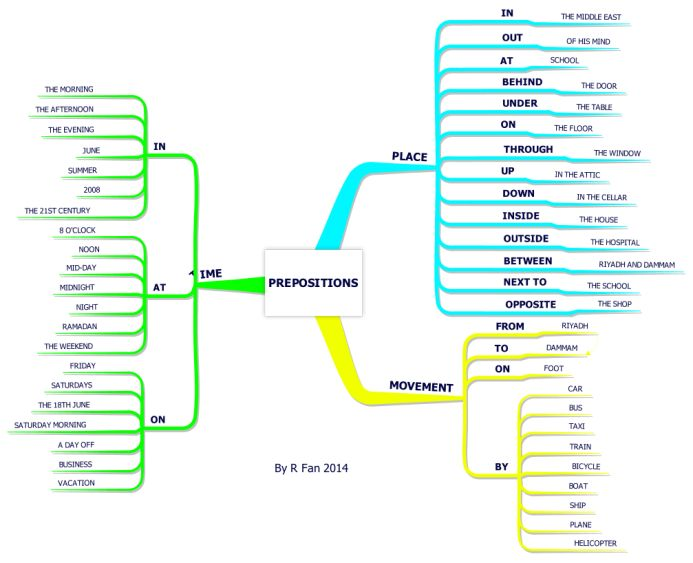 A simple mind map to show the different prepositions of place, movement and time with examples.