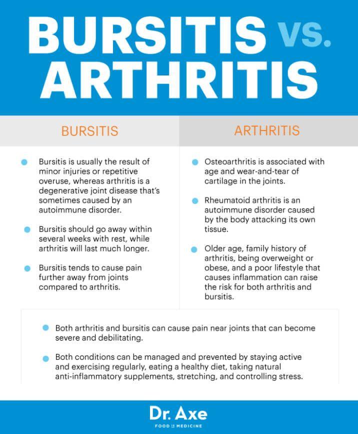 Bursitis vs. arthritis - Dr. Axe
