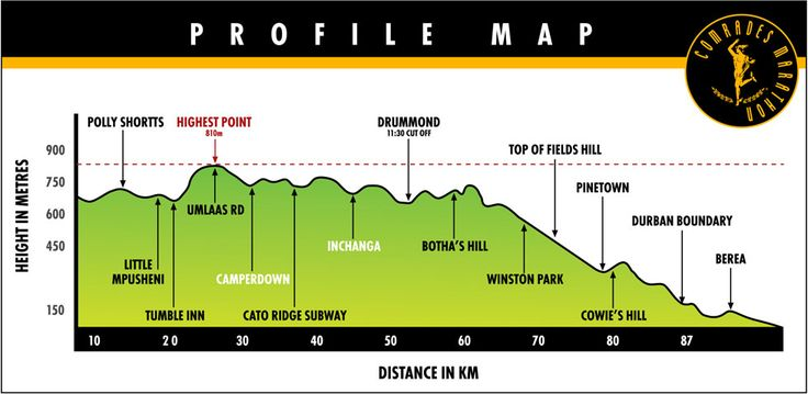 The Comrades Marathon Route - The first half of the down run