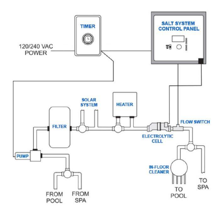 Salt Water Pool System Diagram Saltwater Pool Pool Salt And Water