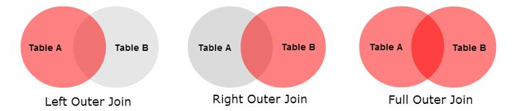 Outer Join - Left Join, Right Join, Full Join