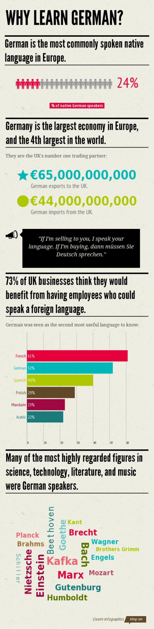 Since 1997 the number of school children not studying a foreign language at GCSE has more than doubled. Is there any point learning another language? The answer is a resounding yes! Here's a handy infographic for you on why you should learn German, hope you enjoy! To find out more about learning German visit http://www.thetutorpages.com/subject/german-tutors/german-lessons/214