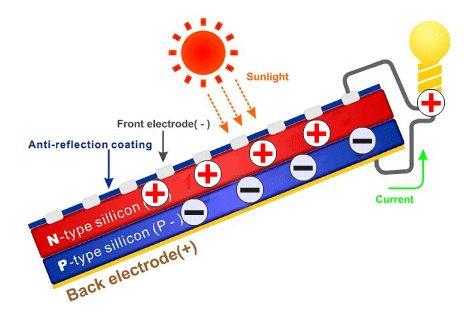 efecto fotovoltaico energia solar