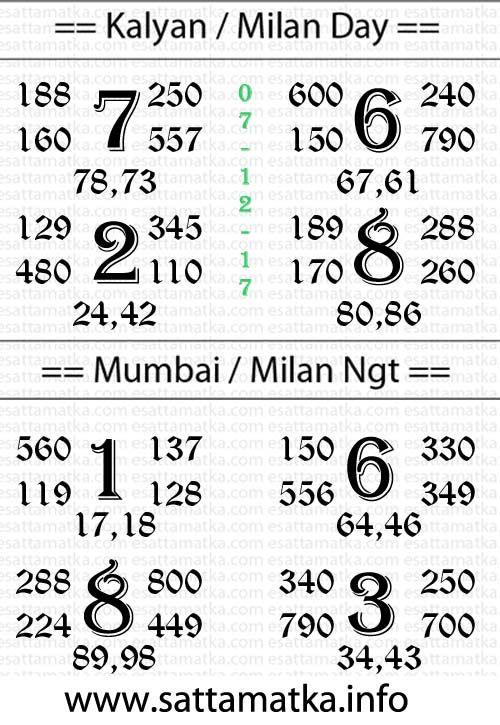Daily Free Satta Matka Result Chart of Kalyan Matka, Milan Matka