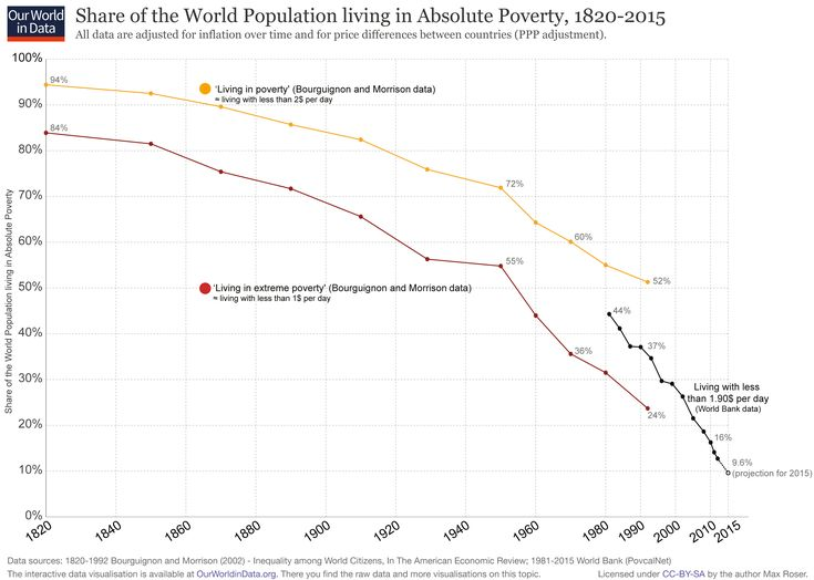 World Poverty - Our World In Data