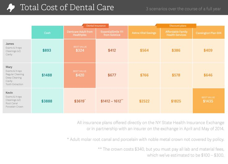 We compare dental insurance vs dental discount plans to see which is better for saving money. We apply the plans to actual procedures with real costs.