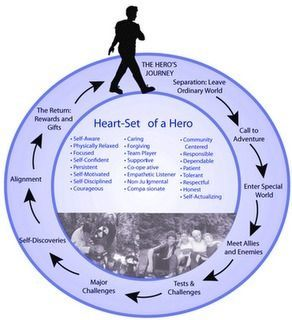 12 Steps of a Hero's Journey
