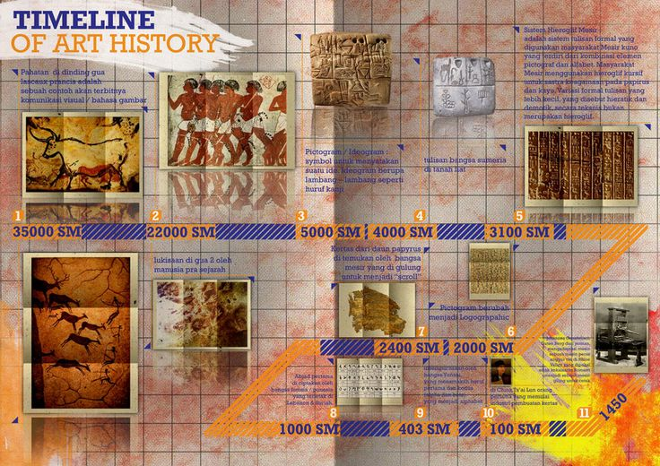 Timeline of art history by scrfaceunited | Ancient Arthistory ...