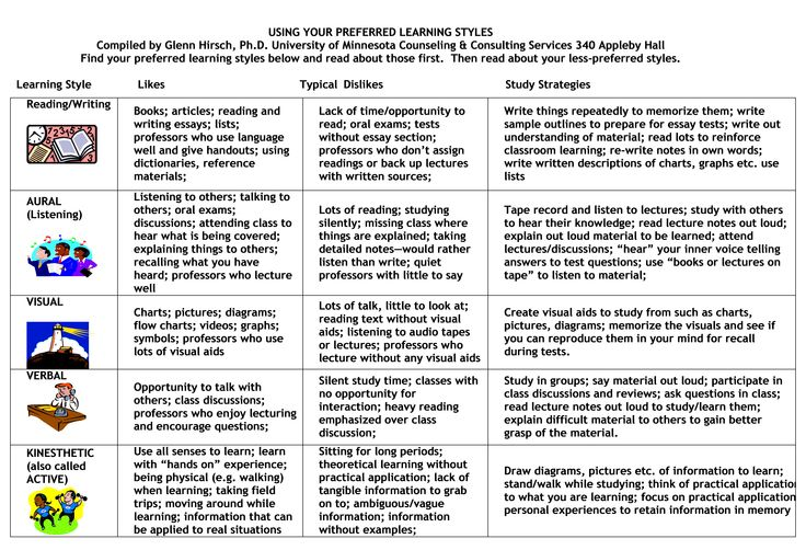 learning styles essay question This section is designed to allow you to assess your learning style and   develop written or pictorial outlines of responses before answering essay  questions.