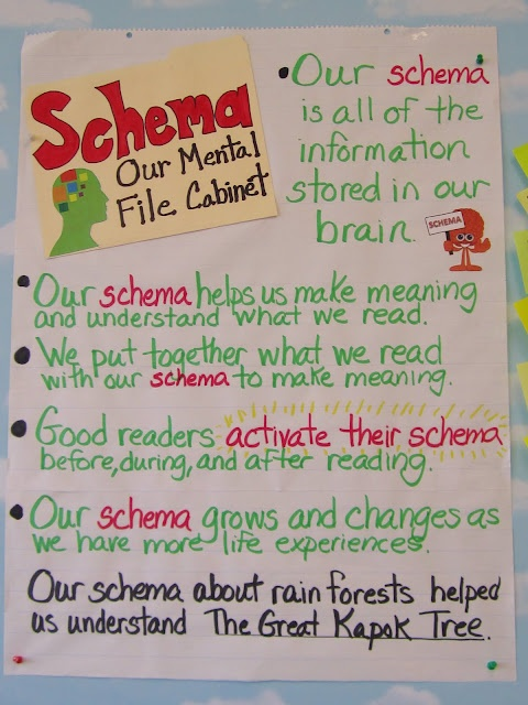 Schema.  Will keep this on hand for next time I teach about inferences and drawing conclusions.