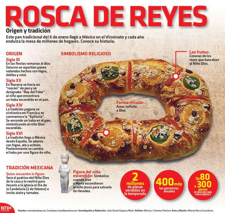 ¿#SabíasQue la tradición de la rosca de reyes llegó a México durante el Virreinato? #Infographic