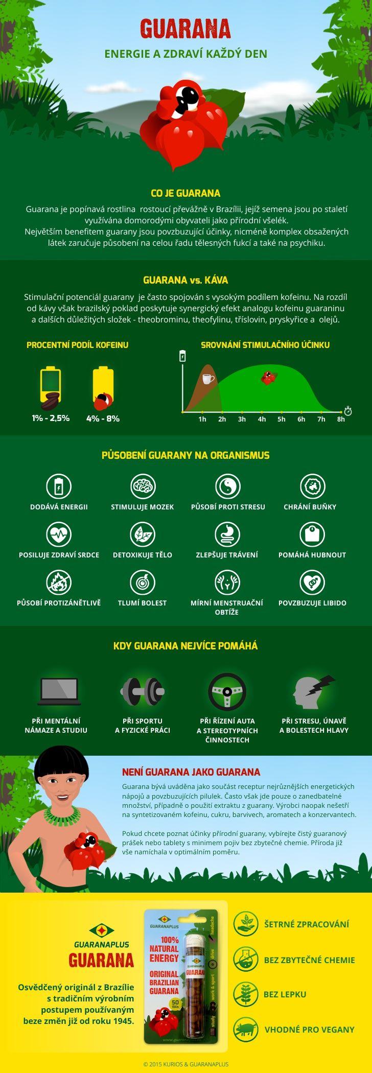 Infografika - guarana #infografika #guarana #energie #energy