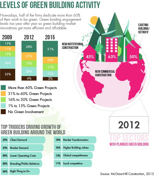 Infographic: Increase ROI with sustainable building - Focusing Future
