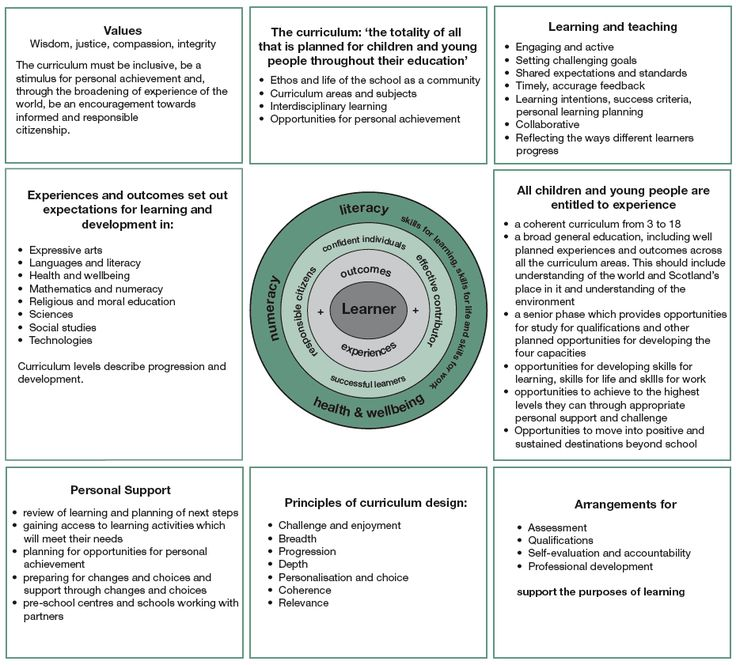 A curriculum framework to meet the needs of all learners 3 - 18 A schematic guide for curriculum planners