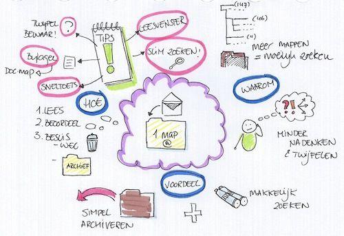 Waarom je maar één map nodig hebt voor je mailarchief