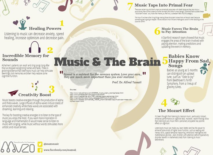 #Music & the #brain. #infographic #anxiety #perception #pain #memory #Alzheimer #creativity #inspiration #language #mathematics #dreaming #learning #relaxing #fear #emotion #attention #hyperactivity #ADHD #emotionalintelligence #intelligence