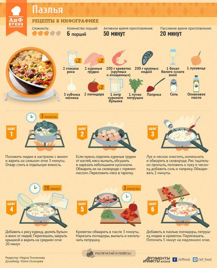 Традиционная испанская паэлья | Рецепты в инфографике | Кухня | Аргументы и Факты