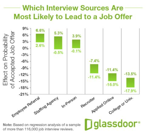 14 best Resume \ Job Hunting images on Pinterest Career advice - real estate investor resume