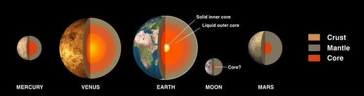 Terrestrial Planets Mercury Venus Earth Mars Mars Orbiter Mission Planetary System Planets