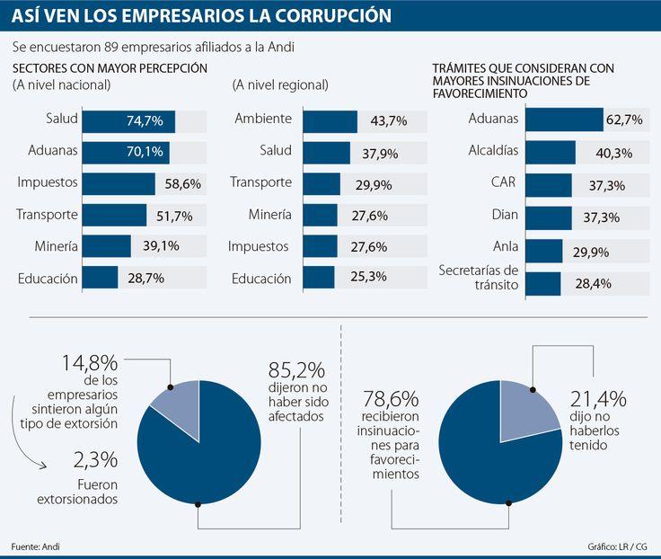 La mayor corrupción se percibe en las Aduanas