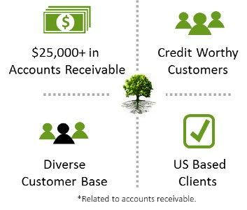 Accounts Receivable Factoring Company #small #business #factoring #companies http://claim.nef2.com/accounts-receivable-factoring-company-small-business-factoring-companies/  # Get funded in days. Accounts Receivables (AR) Factoring We offer this service as a fast and informative alternative to traditional bank loans. If your business has $25,000 or more in accounts receivables for delivered goods, services you have provided, or other company assets, you can qualify. Our alternative financing…