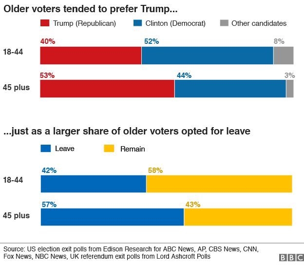 chart showing how people of different ages voted in the US elections and EU referendum votes