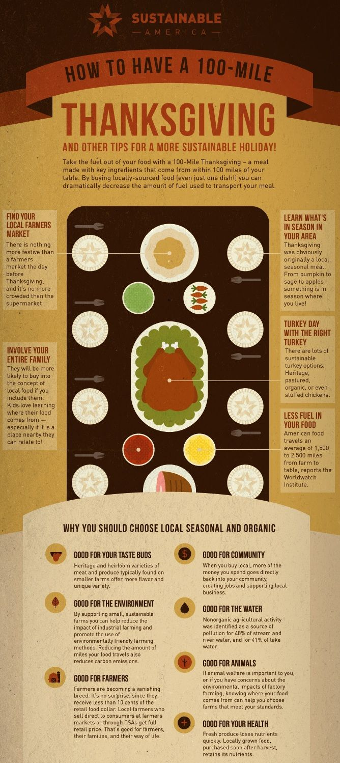 A 100-Mile Thanksgiving.. #Infographics #Thanksgiving