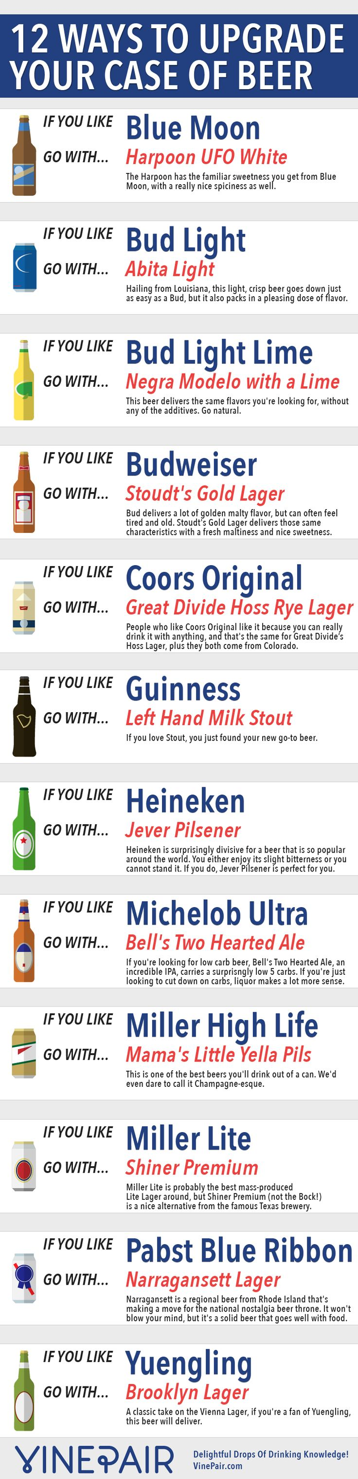 Upgrade 12 Popular Beers With These Alternate Suggestions - Infographic