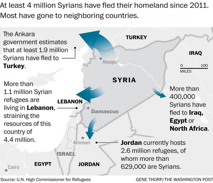 As tragedies shock Europe, a bigger refugee crisis looms in the Middle East - The Washington Post