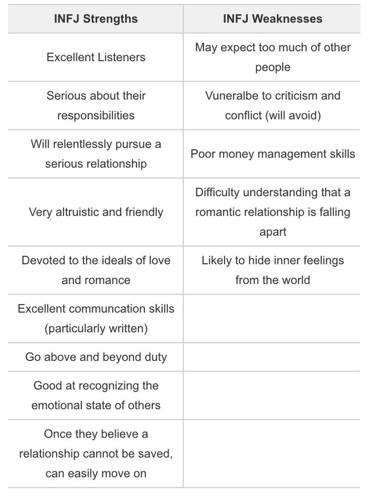 INFJ Strengths and Weaknesses except I manage money just fine. I'm either an INTJ with strong Fi or an INFJ with strong Ti or most likely an INXJ with a balanced Fi and Ti(both introverted rather than either extroverted according to my function stack).