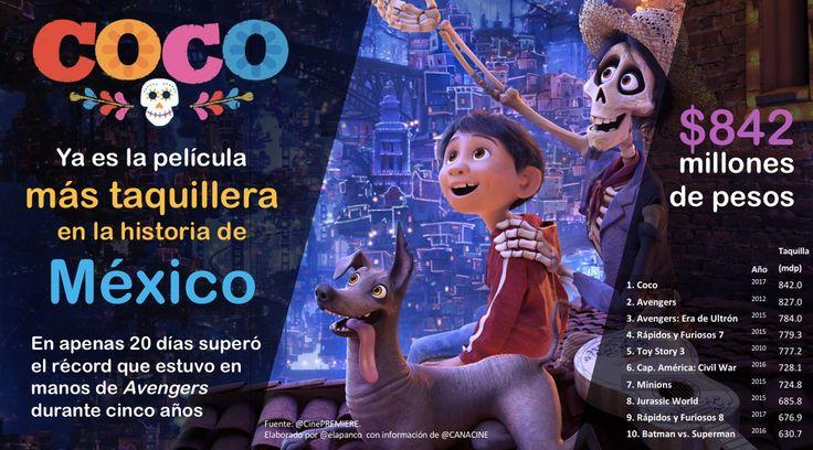 COCO se convirtió en la película más taquillera en la historia en México