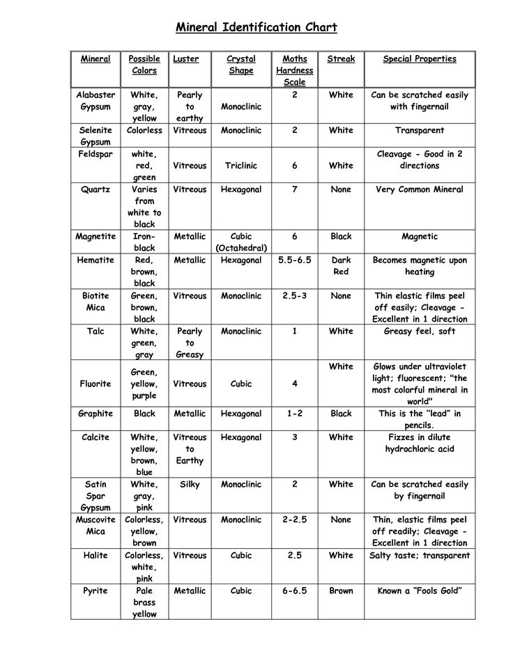 Mohs Hardness Scale Print Table Mineral Identification
