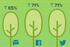 Customer Service on Social Channels: Marketing vs. Social Care   Infographic