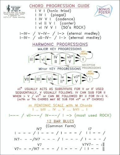 108 best chord progressions images on Pinterest | Guitar chords ...