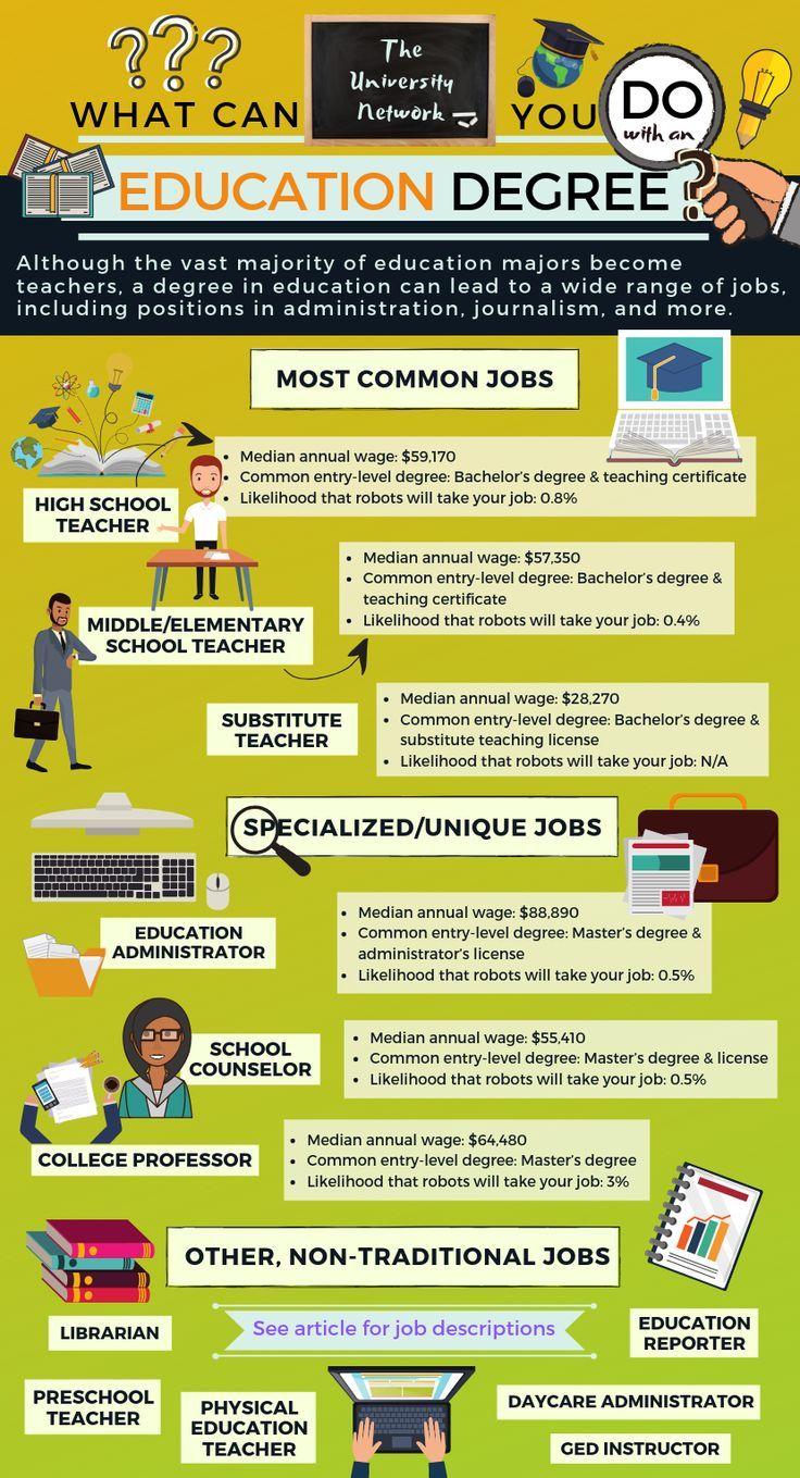 12 Jobs For Education Majors The University Network Education Major Education Degree Environmental Science Major