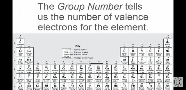Pin On Valence Electrons