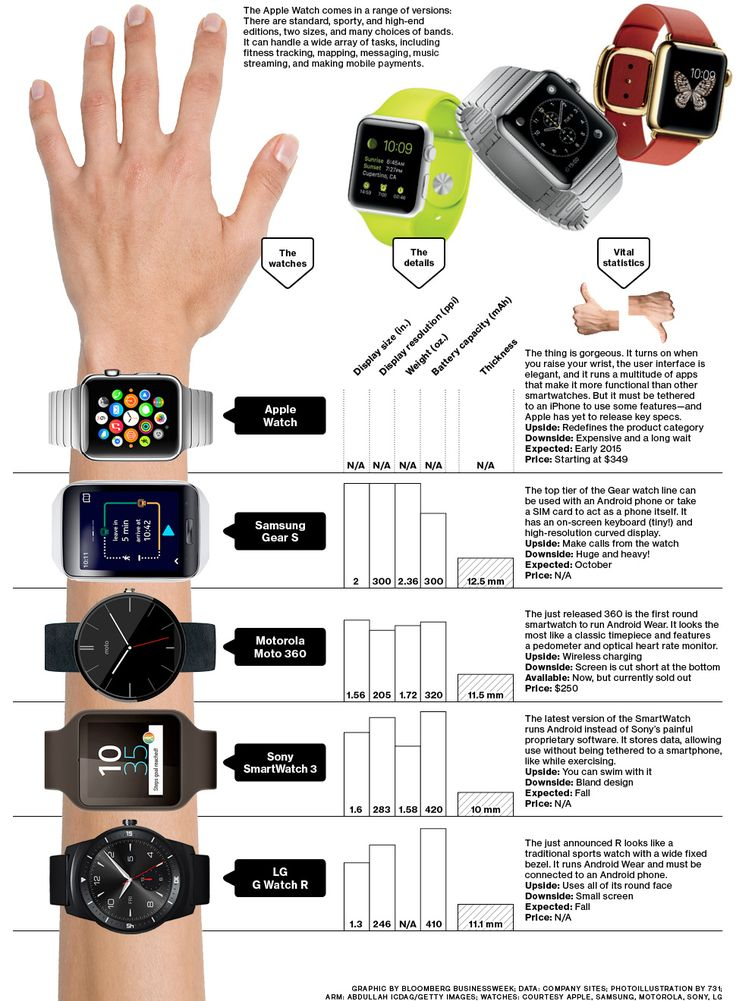 The new Apple Watch is hot, but it won't be available until next year, and then only for people who have iPhones—and $349. The rest of the field has its merits, too