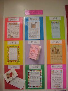 Afficher une production écrite de chaque type de texte.