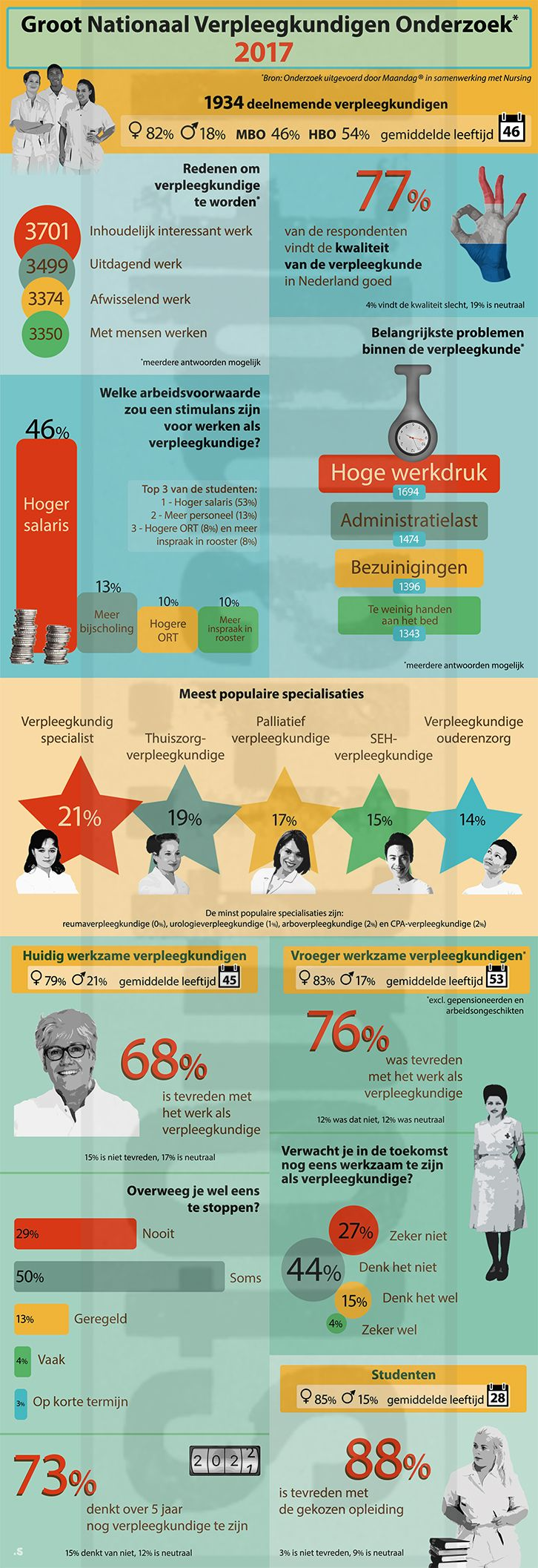 Copyright tekst: Nursing voor Verpleegkundigen | Copyright beeld: Stouthandel Illustraties #stouthandel #nursing #infographic #infogram #verpleging
