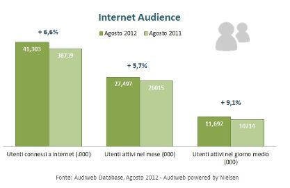 Audience Online di agosto 2012